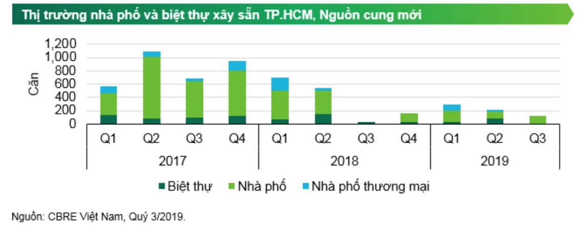Thực trạng thị trường bất động sản Hồ Chí Minh